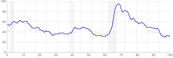 Alabama monthly unemployment rate chart from 1990 to December 2018